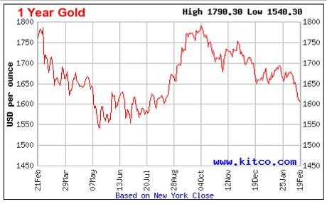 prix de l'or en baisse