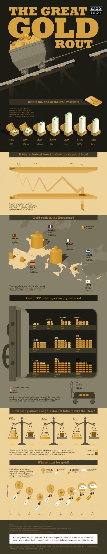 Infografíe-or-investissement-de-Saxo-Bank