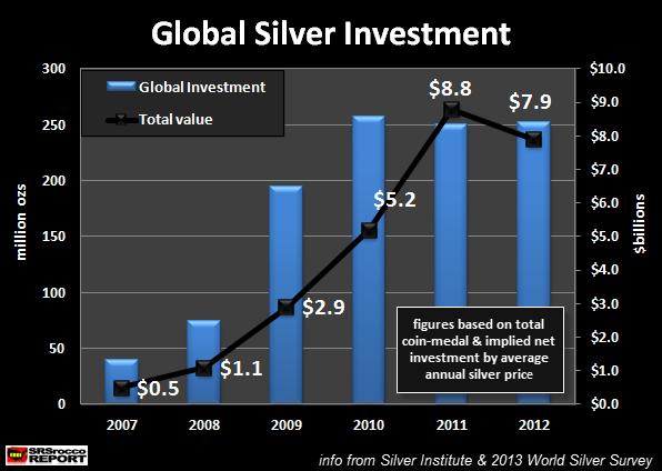 investissement global argent