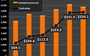 Investssement global (tout investsssement) et dans l'or année 2013 mini