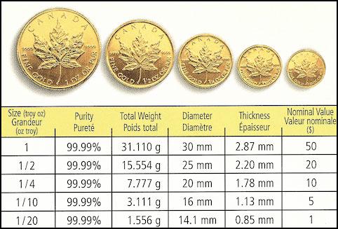 Tablas de monedas de oro de arce canadiense, tamaño de peso. de 1 a 1/20 de onza.