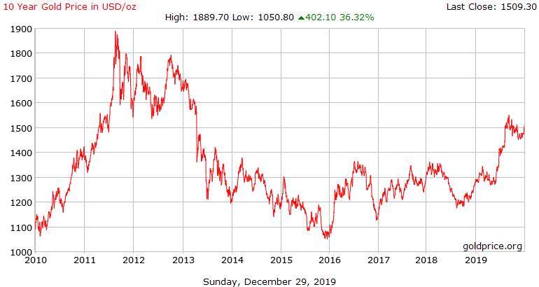Evolution du cours de l'or sur 10 ans en dollar 2010 - 2019