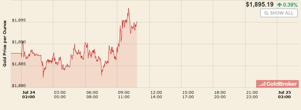 24 juillet 2020.: Le prix du gramme d'or à 56 Francs Suisse.