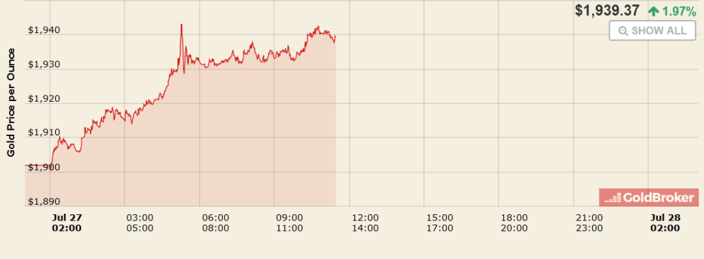 L'or toujours en forte hausse aujourd'hui, direct vers les 1950 dollars l'once.