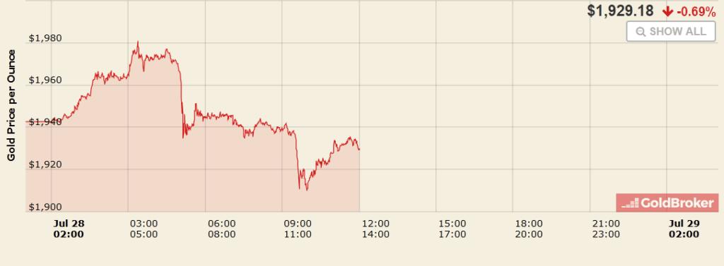 Le graphique des prix de l'or montre une forte dynamique à la hausse