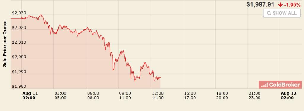 Les prix de l'or en chutent le 11 août 2020.