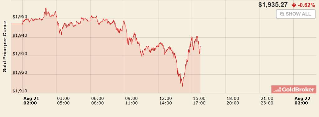 Vendredi 21 août 20201 ▶ Cours de l'or en direct. L'or reprend sa course haussière à près de 1 950 $, alors qu'il avait baisser la veille à 1 945,20 $ malgré son échec de franchir la barrière des 1 955 $ deux fois la veille.